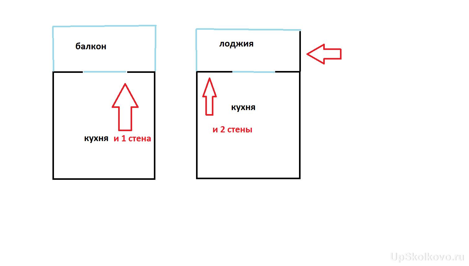 Объединение лоджии или балкона. Возможность перепланировки, варианты. - уруру.png