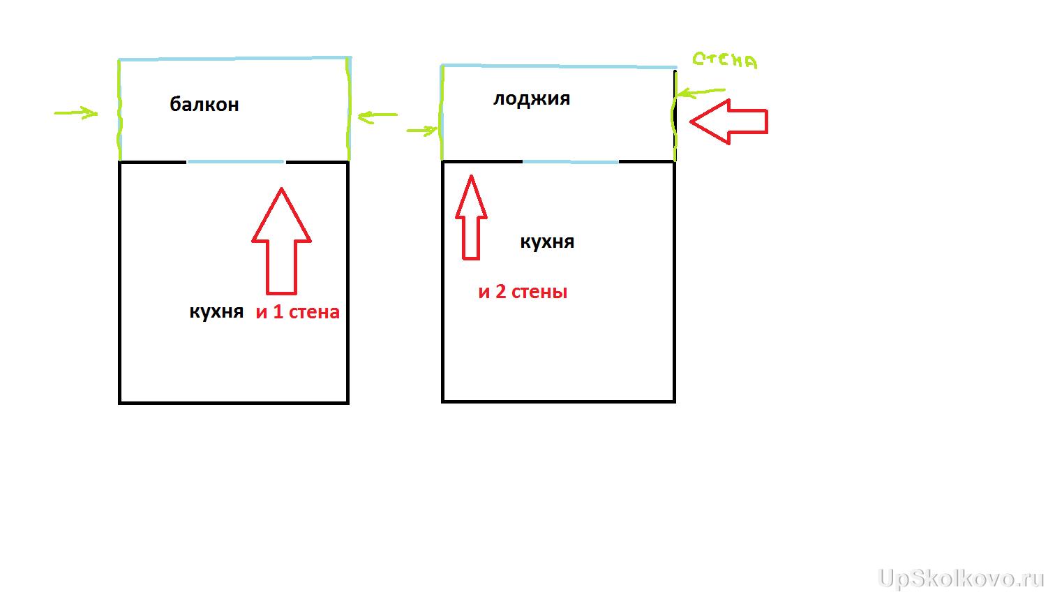 Объединение лоджии или балкона. Возможность перепланировки, варианты. - лалала.png