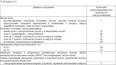 Полученные отписки Добродел, Сердитый гражданин, личные обращения и пр.  - tabl61.png