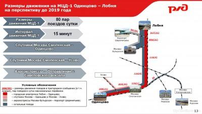 Проект МЦД1 Одинцово-Лобня схемы  - pres_s13.jpg